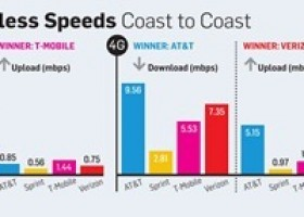 AT&T Fastest 4G Service, T-Mobile Fastest in 3G, PCWorld Mobile Speed Tests Reveal