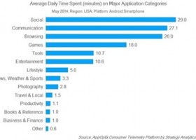 US Android Users on Average Use Their Phone 138 Minutes Daily