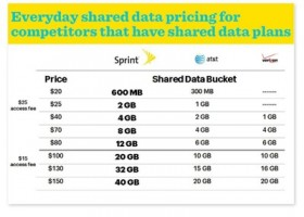 Sprint Doubles the Data on Family Share Pack