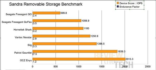 Remov storage
