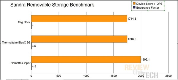 sandra remov storage