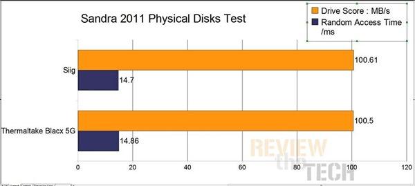 siig sandra physical disks
