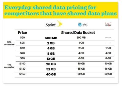 Sprint - data plans INFO