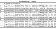 Kingston Launches New HyperX Genesis Kits for Maximum Quad-Channel Memory Performance