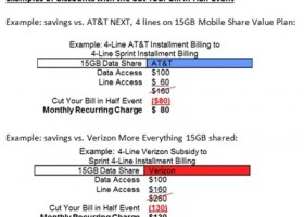 Cut Your Wireless Bill in Half With Sprint