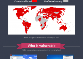 WannaCry–Everything You Need to Know