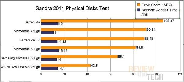 physicaldisks-750gb