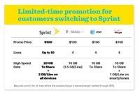 Sprint data plans INFO